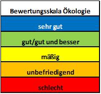 Bewertung Ökologie